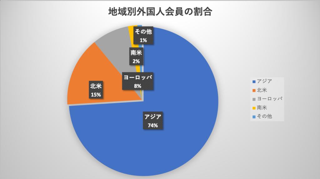 地域(国)別で見るペアーズの外国人登録者の割合