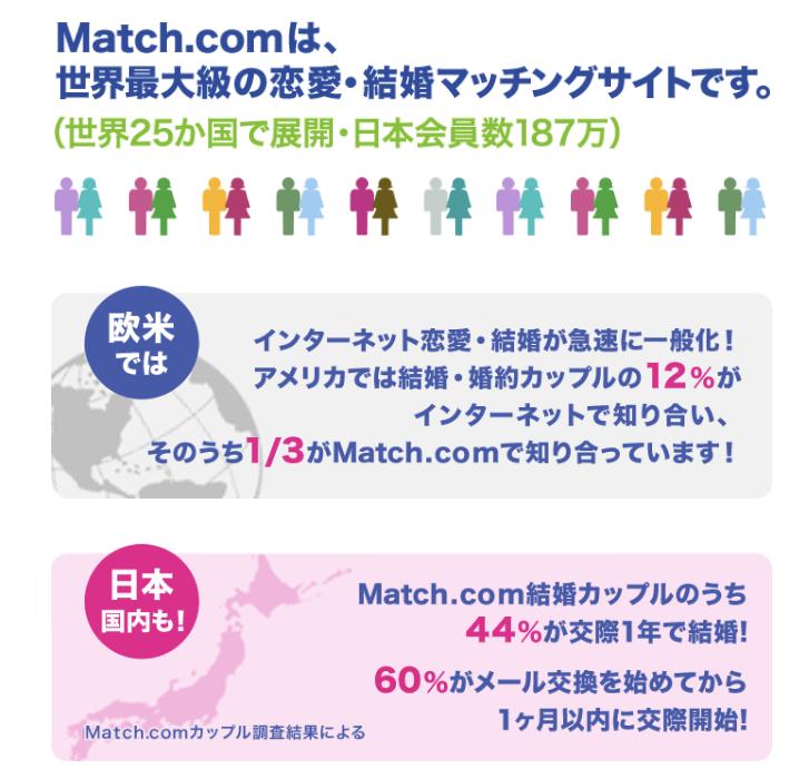 マッチングアプリは世界最大級の恋愛・婚活マッチングサイト