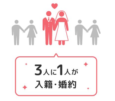 ブライダルネット 婚約率