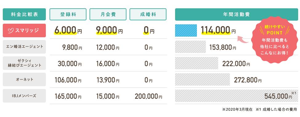 スマリッジの料金比較表