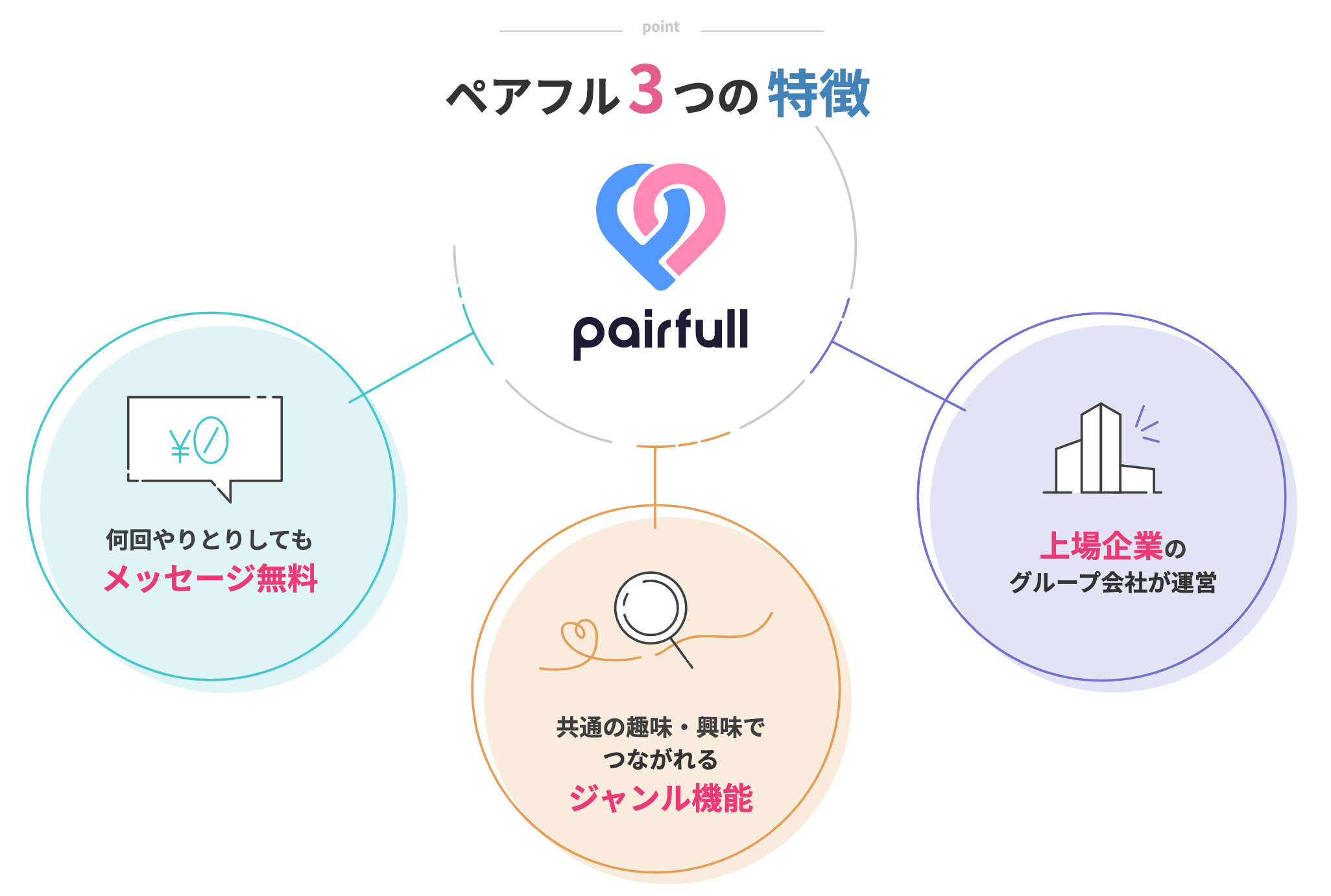 ペアフル(pairful)1
