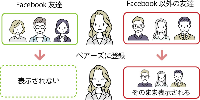 Facebookの友達非表示