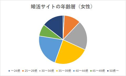 年齢層グラフ