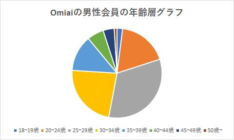 Omiaiの男性会員の年齢層グラフ