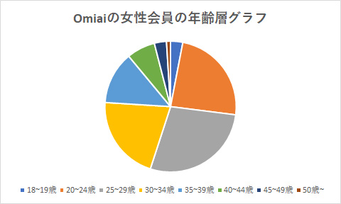 Omiaiの女性会員の年齢層グラフ