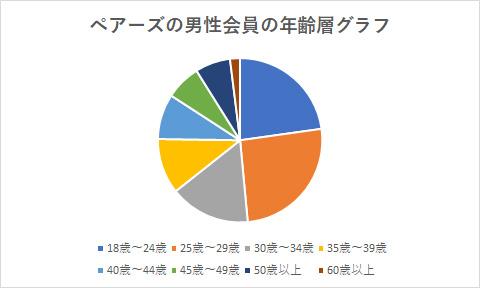 ペアーズの男性会員の年齢層グラフ