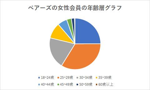 ペアーズの女性会員の年齢層グラフ