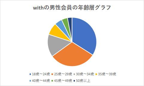 withの男性会員の年齢層グラフ