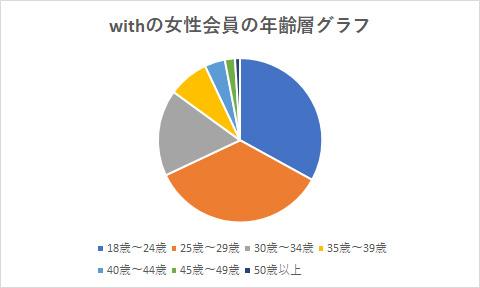 withの女性会員の年齢層グラフ